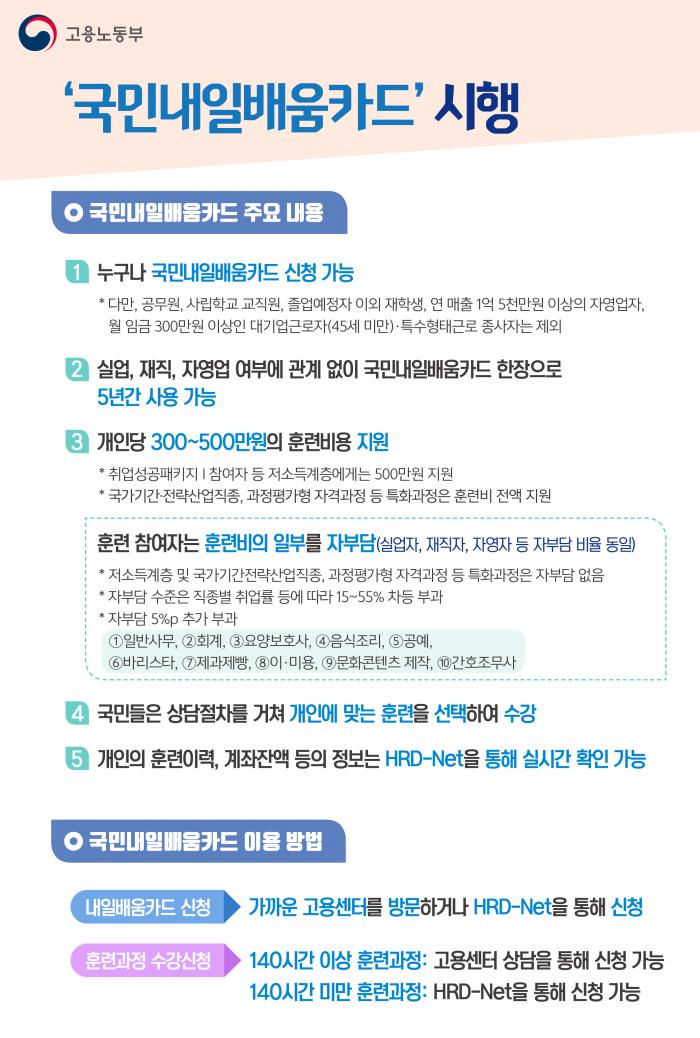 2020년 개정 국비지원 내용 (국민내일배움카드) 안내